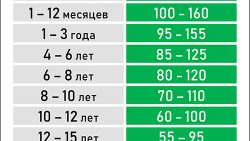 Таблица норм пульса человека по возрасту: скачать и распечатать