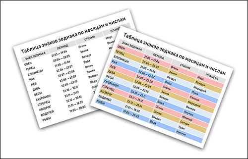 Знаки Зодиака по месяцам и числам: таблица для распечатки