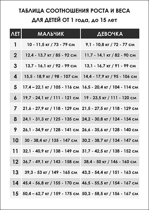 Таблица соотношения роста и веса для детей: скачать и распечатать