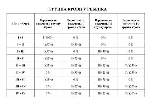 Таблица группы крови ребенка: скачать и распечатать